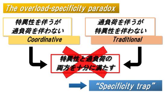 overload paradox