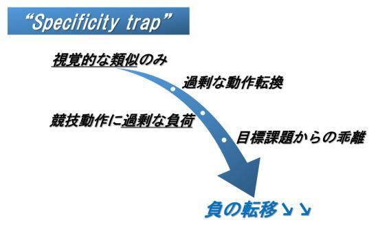 specofocity trap
